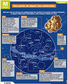Fiche exposés : Des points de départ des météorites