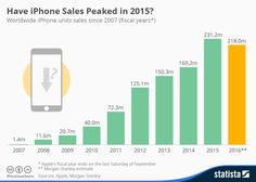 Infographic: Have iPhone Sales Peaked in 2015?
