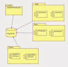 Visitor design pattern tutorial with uml class diagrams example in component diagram for hospital management system ccuart Gallery