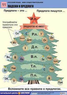 """Комплект таблиц для нач. шк. """"Русский язык. Имя существительное"""" (12 шт., 60*90 см, лам.)"""