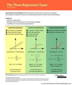 Linear Regression Vs Logistic Regression Vs Poisson Regression | Marketing Distillery
