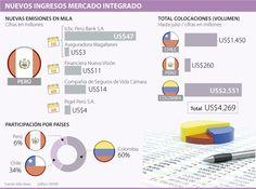 Perú es el único país con nuevas emisiones en el Mercado Integrado Latinoamericano