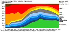 """Change will happen, ride the wave. (""""The Economic History of the Last 2,000 Years in 1 Little Graph"""")"""