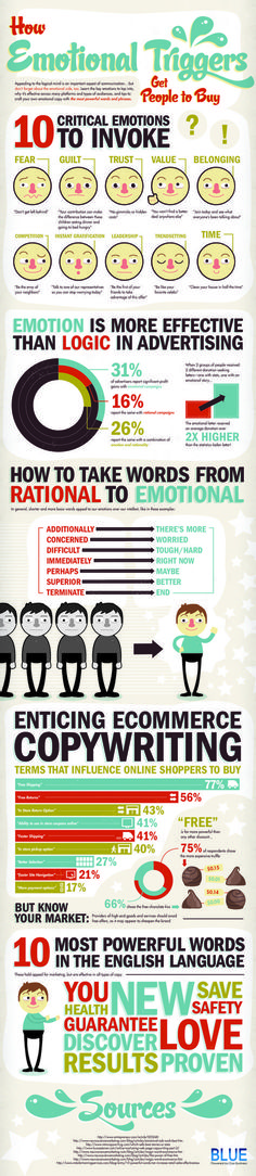 Psychology infographic & Advice How Emotional Triggers Get People to Buy - Marketing and Copywriting. Image Description How Emotional Triggers Get Inbound Marketing, Marketing Digital, Marketing And Advertising, Business Marketing, Email Marketing, Content Marketing, Business Tips, Internet Marketing, Social Media Marketing