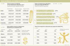 Para Ocde, Colombia es el que menos gasta en educación básica en América Latina
