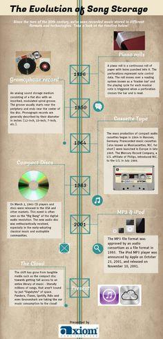 La evolución del almacenamiento de música #infografia #infographic