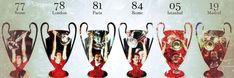 Best Football Team, Liverpool Football Club, Liverpool Fc, London Paris Rome, History Of England, Champions League, Sport, Soccer, Deporte
