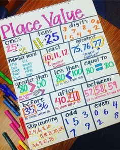 place value anchor chart (image only)