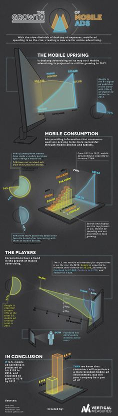 The Growth of Mobile Advertising #gifographic  #infographic