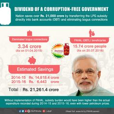 An estimated Rs. 21000 crore of public money saved by transferring the LPG subsidy directly into bank accounts.