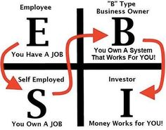 "Rich Dad, Poor Dad: Robert Kiyosaki - I always see myself in the ""I"" category. Someone once told me I wasn't rich enough. Motivation, Business"