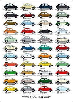 Evolução dos modelos do Volkswagen Fusca.: