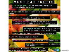 Must Eat Fruit