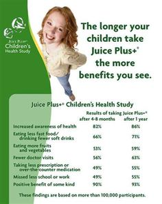 Fabulous results for your children and ourselves with Juice Plus. http://www.juiceplus.co.uk/+cp10448
