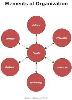 Knowledge Management, Change Management, Business Management, Business Planning, Organizational Design, Organizational Behavior, Organizational Structure, Leadership Development Training, Leadership Models