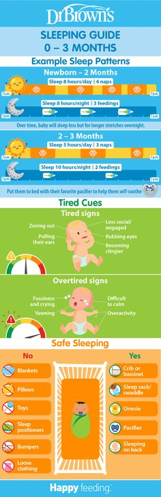 Baby Guide 0 – 3 M: Sleeping in the First 3 Months – Amy Baby Guide 0 – 3 M: Sleeping in the First 3 Months Dr. Brown's Baby Baby Guide 0 – 3 M: Sleeping in the First 3 Months – Dr. Help Baby Sleep, Dr. Brown, Sleeping Patterns For Babies, Baby Information, Baby Sleep Schedule, Baby Care Tips, Baby Tips, Brown Babies, Tips