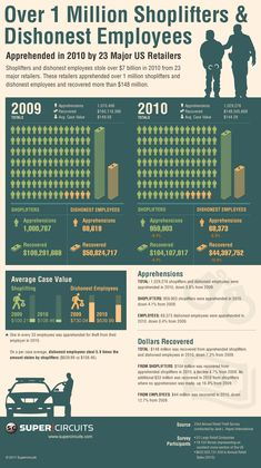 2010 annual retail theft infographic