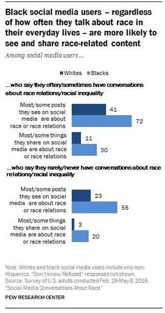 Pew study: 67 percent of white social media users don't post about race. Most of them don't see others discussing the topic either.