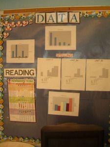 Elementary School Data Wall
