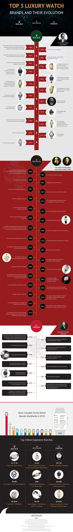 History of Top 3 #Luxury #Watches: http://www.cefashion.net/infographic-of-top-3-luxury-watch-brands-their-evolution #infographics #rolex #omega #patekphilippe