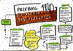 historia, visual thinking, rysnotki Aa School, School Notes, Back To School, Poland History, Sketch Notes, Self Improvement, Hand Lettering, Knowledge, Language