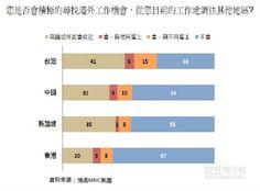 【人才遷移報告:6成台灣人才最想到海外工作】 博禹MRIC集團《2015人才遷移報告》結果,突顯台灣人才極想到海外覓職。