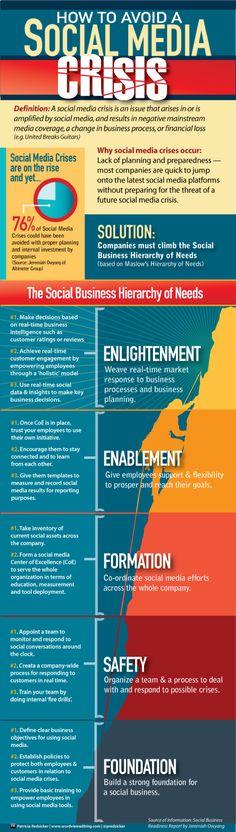 infografia:Cómo evitar una crisis en redes sociales