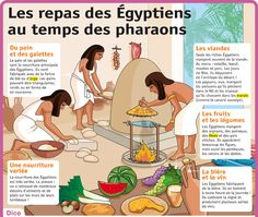 Les repas des Égyptiens au temps des pharaons – Le Petit Quotidien, le seul sit… Meals of the Egyptians at the time of the pharaohs – Le Petit Quotidien, the only daily information site for year olds! History Of Wine, Ap World History, History Facts, Ancient History, European History, American History, French Practice, Ancient Egyptian Art, Ancient Aliens