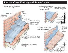 Step and Cover Flashings and Secret Gutters Building A New Home, Building Plans, Roof Eaves, Lead Roof, Roofing Supplies, Roof Flashing, Roof Ceiling, Mansard Roof, Building Renovation