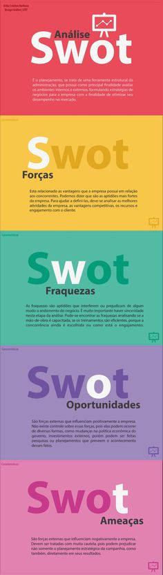 Análise Swot bem explicadinha Business Management, Business Planning, Web Design, Design Thinking, Human Resources, Study Tips, Public Relations, Marketing Digital, Business Marketing