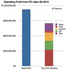 After a decade of significant growth, Apple's Mac sales have flattened out as the larger market for PCs has begun to collapse. What future is there in the Mac business, and why is the company now designing a new Mac Pro? Bill Gates, Ipad, Pc For Sale, Apple Mac, Bar Chart, Editorial, Blogging, Motors, Future Tense