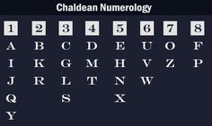 Chaldean Numerology Alphabet Values in Numbers - Numerology