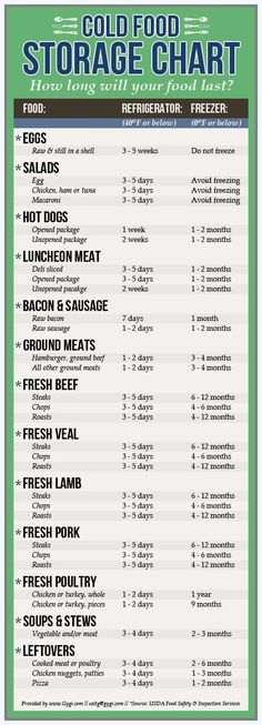 Cold meals - Health Tips In Pics Cold Food Storage Chart Food Shelf Life, Kitchen Cheat Sheets, Kitchen Measurements, Do It Yourself Food, Food Charts, Think Food, Kitchen Helper, Cold Meals, Food Safety
