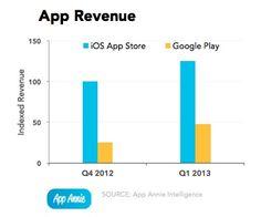 app_store_umsatz_q1_2013