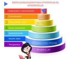 "MIDDOS on Twitter: ""Vamos a por un #FelizInicioDeSemana con esta #infografía!!! 7 habilidades para potenciar el aprendizaje #educación https://t.co/nFMowYavZi"""