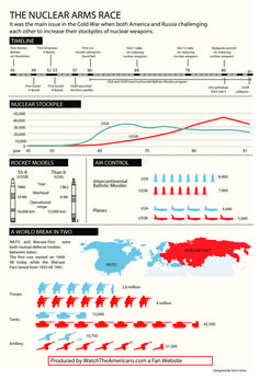 Nice infographic about Cold War and the nuclear arms race that resulted, comparing the US with the USSR. Ap World History, History Education, History Teachers, History Class, Teaching History, American History, British History, Ancient History, Native American