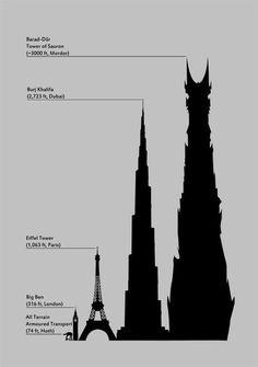 Barad Dur, Tower of Sauron compared to Burj Khalifa in Dubai, Eiffel Tower in Paris, Big Ben in London, All Terrain Armored Transport in Star Wars Big Ben, Jrr Tolkien, Posters Geek, Lord Of Rings, Barad Dur, Memes Lol, Haha, Film Anime, O Hobbit