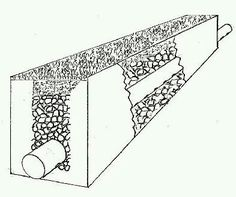 French drain: the perforated pipe is buried horizontally