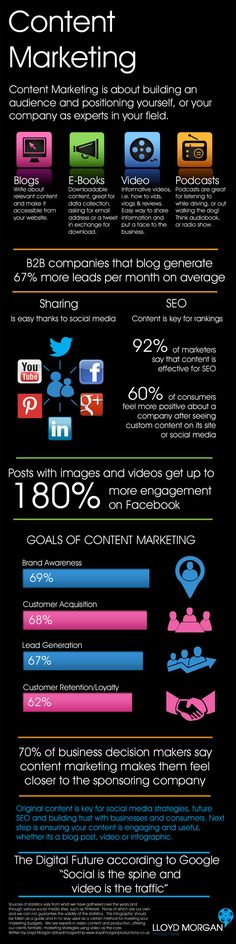 Content Marketing shaping your Social Media influence to gain the competitive advantage ...