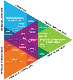 Guerilla Marketing, Business Marketing, Content Marketing, Media Marketing, Marketing Plan, Online Business, Business Model, Business Design, Digital Marketing Strategy