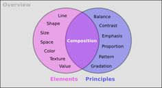 elements/principles like a venn with composition in middle