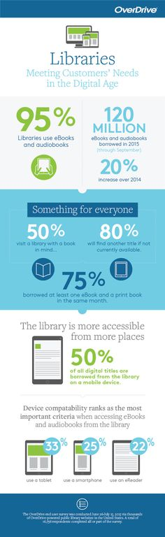 75% of #library patrons borrowed at least one ebook and print book in the same month