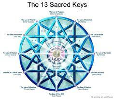 The 13 Spheres of Metatron's Cube hold within them the wisdoms of the 13 Sacred Keys of Creation;  the Sacred and Divine Universal Laws of the Intelligent Field that hold the principles of evolution and the pathways to enlightenment.