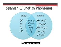 Telling the difference between articulation errors and second-language influence » Bilinguistics