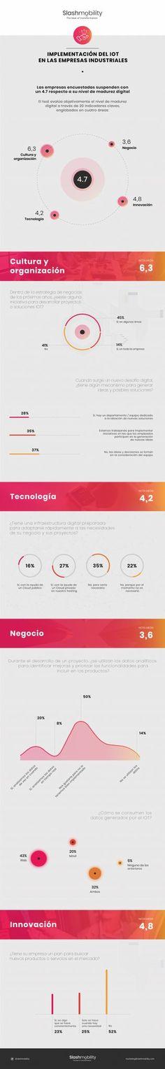 #Infografia: #IoT en #España: más un sueño que una realidad #InternetdelasCosas #InternetOfThings World, Internet Of Things, Tecnologia, The World