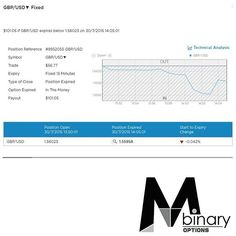 MTM Binary Signal Result Throwback - 2015/07/30 (5)  You like what you see? Sign up to our daily signal subscription at a monthly fee of USD $188 today!  For more information regarding our signals, please check out our website at www.mtmbinary.com.sg  Check out our Facebook page www.facebook.com/MTMBINARY for more trading results and also review of other subscribers results achieved from our signals.  #binaryoptions #binary #mtmbinary #mtmbinarysg #finance #binarysignals #binaryoptionsignals…