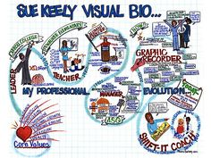 Sue Keely Infographic Resume, Infographics, Formation Management, Visual Resume, Creative Cv, National Curriculum, Sketch Notes, Core Values, Resume Design