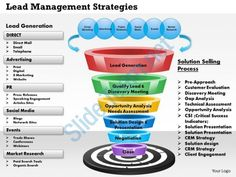 0514 lead management strategies powerpoint presentation