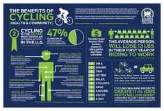 Jonathan M. Hart: Benefits of Cycling - Infographic