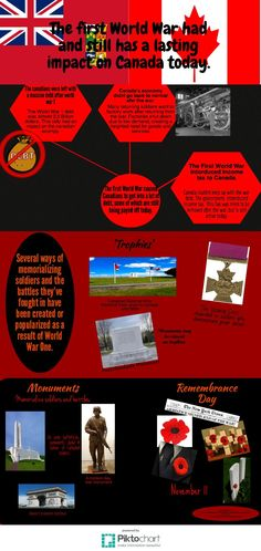 WWI Infographic Fall 2015 Wwi, Fall 2015, First World, Infographics, Battle, Memories, Movie Posters, Memoirs, Infographic
